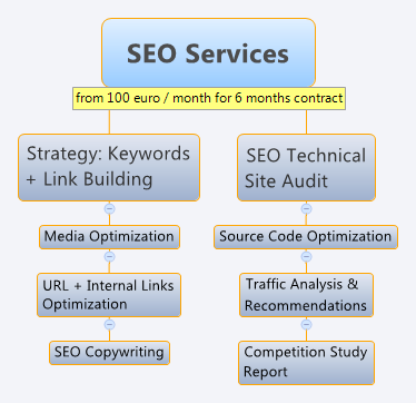 SEO Services - search engine optimization services