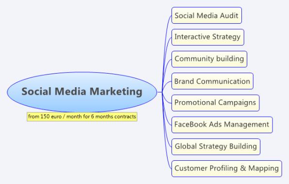 Social Media Marketing Offer
